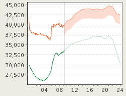 negative-price-chart